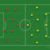 Bundesliga [Match Review]ドルトムント×バイエルンミュンヘン ~最適解を見つけ出すバイエルン~