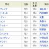【重賞回顧】2018/1/31-11R-川崎-川崎記念回顧
