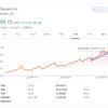 【モメンタム投資】直近高値を更新したスクエア(SQ)を92.5ドルで「エイヤァ!!」と購入しました