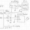 DDS (direct-digital synthesis) / エンベロープジェネレーター