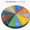 2021年2月の売買記録、保有資産状況(国内株)