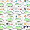 3月11日の仮想通貨・投資報告