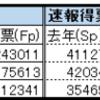 AKB48選抜総選挙2017の選抜についての考察と、1位から3位まで、特に1位となった指原莉乃の得票についての考察。