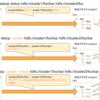 Hadoop DistCp実践ガイド2020年版