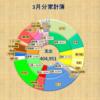 2017年3月 収入622,709 支出404,951【共働き家計簿公開】
