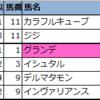 【◆偏差値予想表◆(新潟・函館)】2021年7月31日(土)