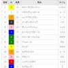 【重賞回顧】2018/4/14-11R-中山-アーリントンカップ回顧(実力どおり)
