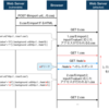 CSS Injection (+ Recursive Import) の原理と攻撃手法およびその実装について