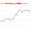 ■途中経過_2■BitCoinアービトラージ取引シュミレーション結果(2017年9月23日)