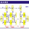DES暗号を実装する(2) ~データ暗号化・復号編~