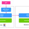 Spring5.0 + Kotlinで1つのjarにHTTPサーバーとgRPCサーバーを相乗りさせてみた