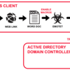 Malware Team Up: Malspam Pushing Emotet + Trickbot