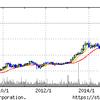 残念な投資家、「自分」、高値更新株を買えてない。BAで検証。克服できるか?