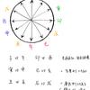 【第十八夜】 冲(ちゅう)=対冲・冲動