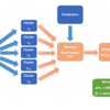 医療用語に注目した文書の類似度計算(SCDV+XGBoost)