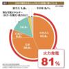 温室効果ガス46%削減??気候変動サミットでの日本の発言