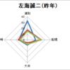 南関競馬主要騎手分析 ~左海誠二J編~