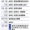 日本国総理大臣であるにもかかわらず,本務から必死で逃げまわる安倍晋三君,「今,君はなにをしている」のか?(続)