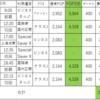JGC修行×出張で行くOKA-PVG(沖縄-上海)、FOP2倍で驚愕の25,000UP↑