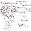 聴覚過敏を伴った自閉症感覚とその能力(2) 予知覚