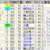 第25回 エルムステークス(GIII) / 第12回 レパードステークス(GIII)
