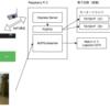 Raspberry Pi 3 で WiFiラジコン(5) 〜 Webカメラ + 完成 + デモ