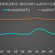 格安SIM「IIJ mio」を1年間使って、携帯料金がいくら安くなった確認する