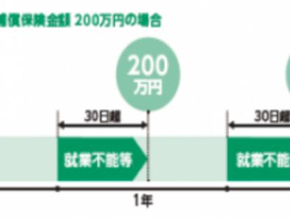 東京海上日動、「働けなくなる」リスクに備える5疾病収入補償を発売