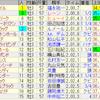 第80回皐月賞(GI)
