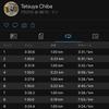 2020/7/21 新設定ペースでのインターバル走 1km x 5本、からのガチユル走