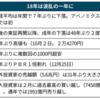 【3度目の正直?】12月の株価暴落で2019年10月の消費増税延期!?