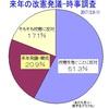 来年の改憲発議、反対7割=内閣支持42%に減少―時事