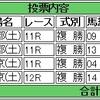 2/4(土)の複勝コロガシの予想。12時時点のオッズで1,200→13,400円