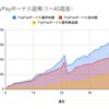 PayPayボーナス運用×チャレンジコース×自動追加×放置で40週間達成!実績から分かる長期積立運用の良さ