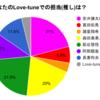 【集計結果①】Love-tune 好きなコンビ アンケート 〜個人編〜