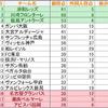 2016-17 J1リーグ外国人依存率を出してみた(パクリ企画)