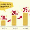 【2月28日で終了】ドコモのdポイントキャンペーンで一番安価に30%還元する方法