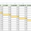 【Excel方眼紙】インデックス投資を楽しむスプレッドシートの作成。