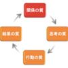 トライスロンに応用可能!組織の成功循環モデル