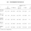 共同体意識測定尺度(趙・姜 2020)