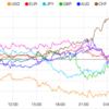 【株 FX】米S&P500過去最高値更新。イランが米国のドローン撃墜で関係緊迫。