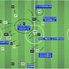 ラ・リーガ バルセロナ vs レアル・マドリード  〜個人戦術とチーム戦術の応酬〜