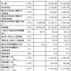 ニュートンFC(7169)の新契約年換算保険料と業績について