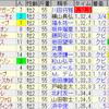第72回朝日杯フューチュリティステークス(GI)