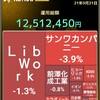 今日の株の取引 (買い、無し。売り、LINK-U、マネックスグループ、カラダノート、チャットワーク、アクセルマーク。)