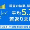 油脂成分MCT(中鎖脂肪酸)摂取で脳年齢が平均5.7歳若返るという結果に