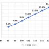 過積載と収益性②(分譲14円編)