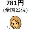 岡山県の副業状況