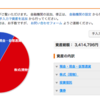 09/29(土) ポートフォリオ一覧  第39週目