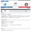 2019-05-08 カープ第35戦(ナゴヤドーム)◯3対2 中日(17勝17敗1分)大瀬良がエースの投球でチームを救った。